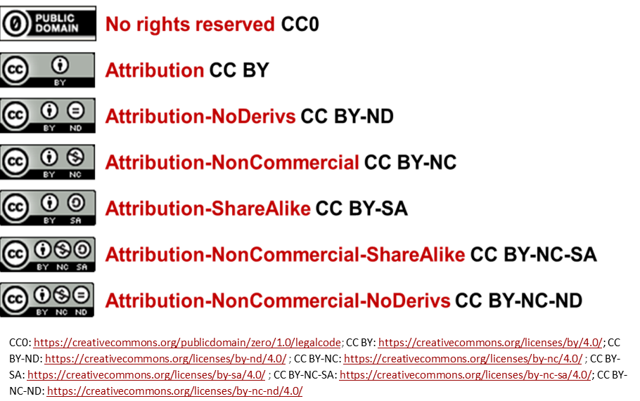 Creative Commons Licenses What You Need To Know As A Creator And User Copyright Corner